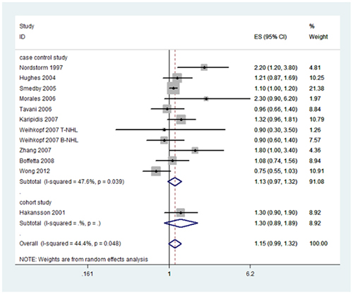 Forest plot and summary OR of the association between occupational sun exposure and risk of NHL.