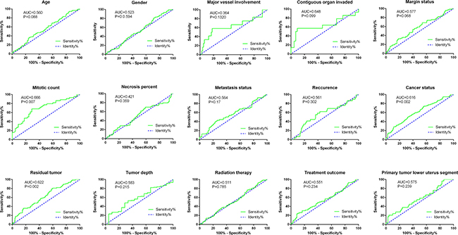 ROC curves of risk score for clinical features in soft-tissue sarcoma patients.