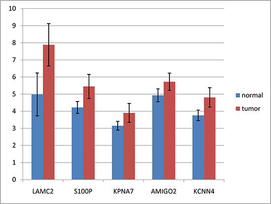 Expression differences of LAMC2, S100P, KPNA7, AMIGO2 and KCNN4 between tumors and non-tumors.