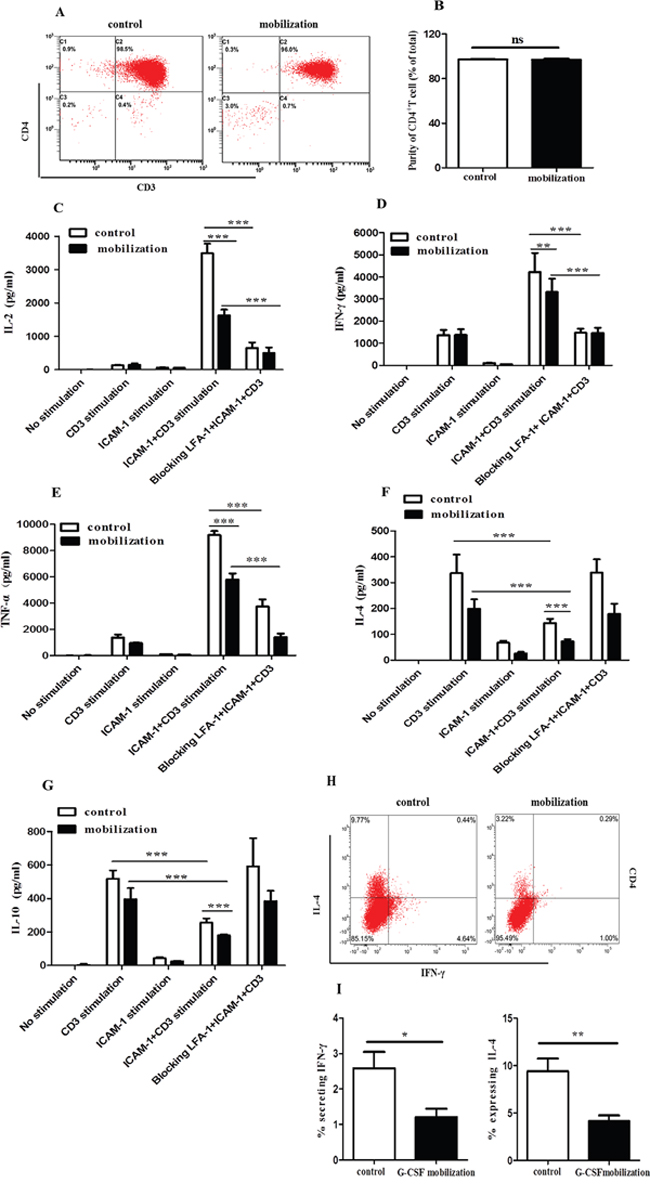 G-CSF mobilization inhibited the secretion of inflammatory cytokines from CD4+ T cells.