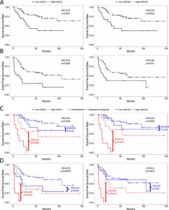 Kaplan-Meier analyses of miR-21 and miR-221 in the TARGET cases.