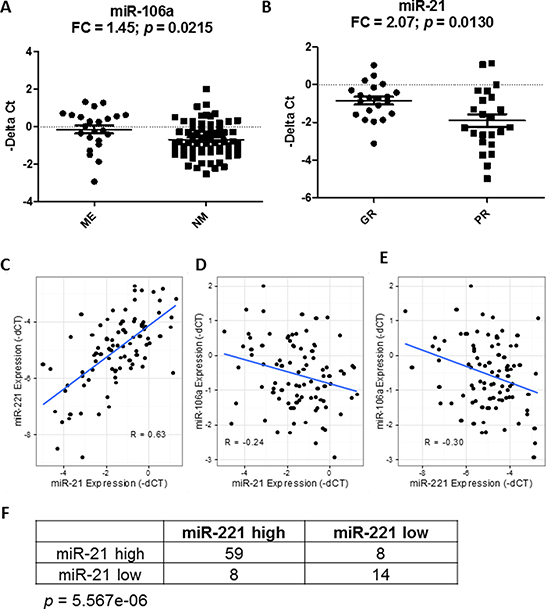 Correlation of miRNAs with known prognostic factors and among themselves.
