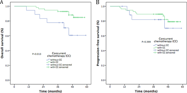 Kaplan-Meier curves of survival outcomes in patients treated with or without concurrent chemotherapy.