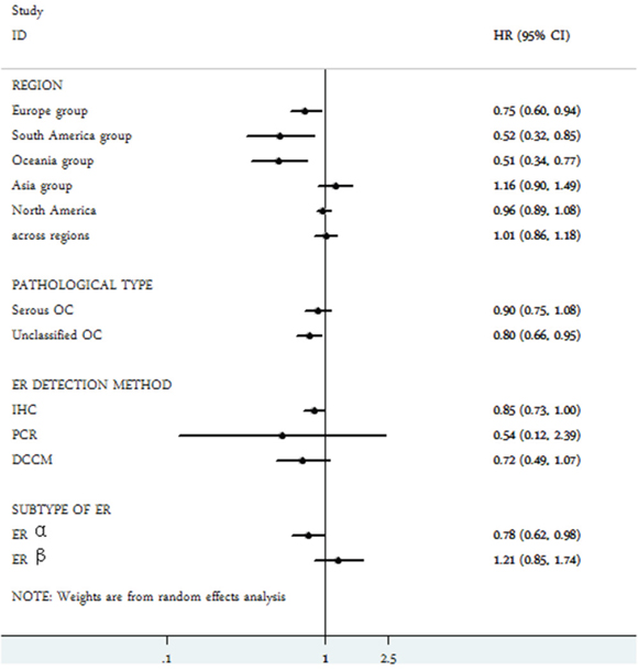 Subgroup analysis of the association between estrogen receptor expression and overall survival of ovarian cancer.