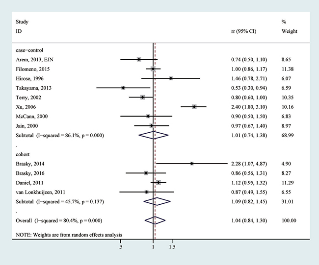 The association between the highest vs. lowest category of fish consumption and endometrial cancer risk
