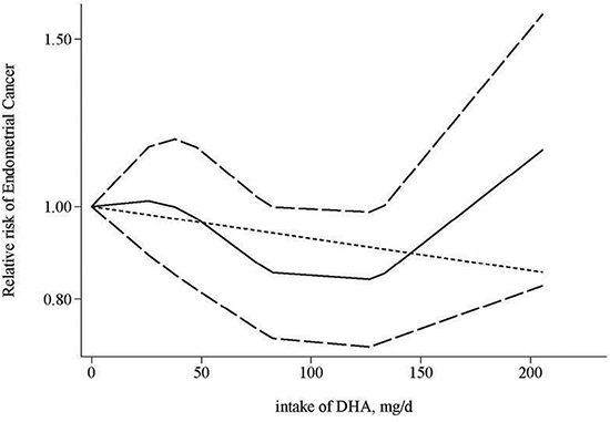 Dose-response relationship for the association between intake of DHA and endometrial cancer risk.