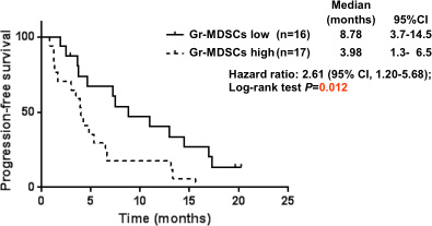 Progression-free survival curves calculating using the Kaplan-Meier methods for groups classified according to the pretreatment proportion of granulocytic myeloid-derived suppressor cells.