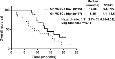 Overall survival curves calculating using the Kaplan-Meier methods for groups classified according to the pretreatment proportion of granulocytic myeloid-derived suppressor cells.