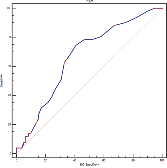 Optimized cut-off was determined for PDW using standard ROC curve analysis.
