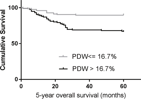 Kaplan–Meier analysis of overall survival in patients with laryngeal cancer.