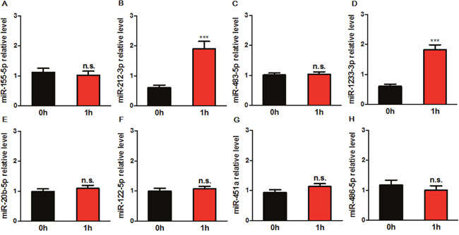 Expression levels of circulating miRNAs in patients before (0 h) and after the end of CAG for 1 h (1 h).