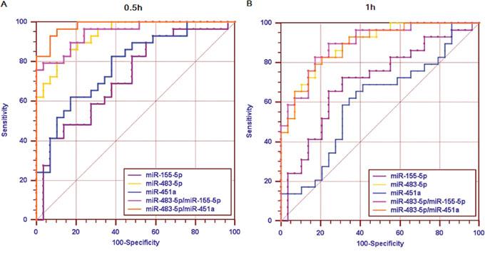Diagnostic power of circulating miRNAs.