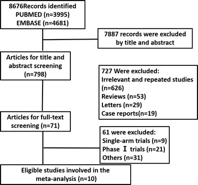 The process of literature search and eligible trials selection.