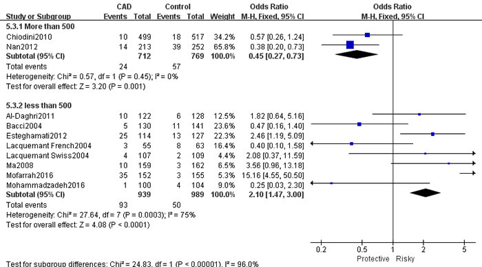 Forest plot of CAD risk associated with the GG genotype in ADIPOQ rs2241766 polymorphism.