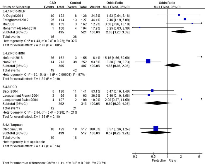 Forest plot of CAD risk associated with the T allele compared with the G allele in ADIPOQ rs1501299 polymorphism.