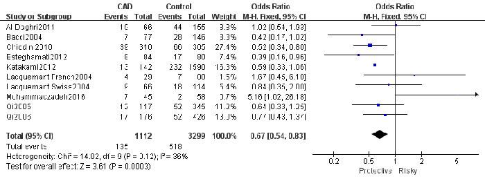 Forest plot for rs1501299 TT VS GG total