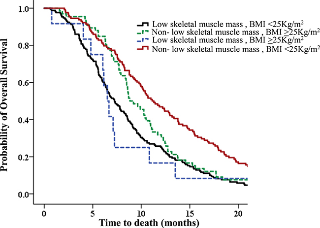 Overall survival (OS) according to correlation between body mass index (BMI) and skeletal muscle index (SMI) upon diagnosis.