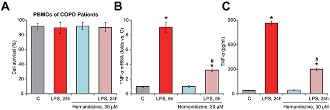 Hernandezine inhibits LPS-induced TNFα production in primary human PBMCs.