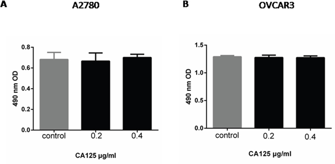 CA125 has little effect on ovarian cancer cell proliferation.