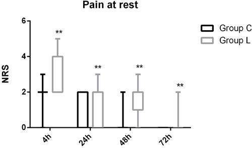 Pain score (NRS) at rest during 72 h after surgery in Group C and Group L.