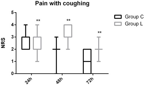 Pain score (NRS) with coughing during 72 h after surgery in Group C and Group L.