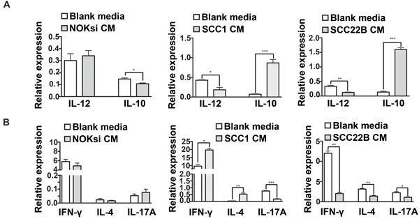 HNSCC soluble products inhibit gene expression of pro-inflammatory cytokines by PBMCs.