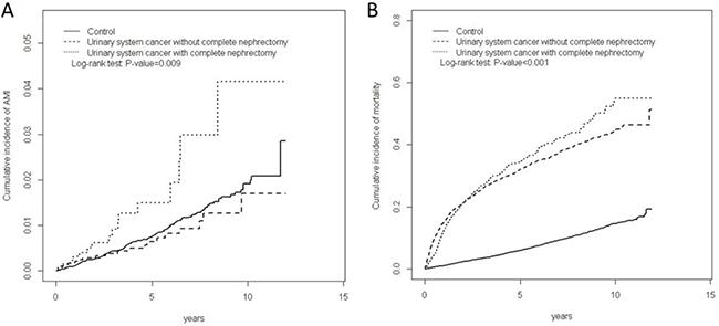 Cummulative incidence of AMI (A) and mortality (B) among three cohorts.