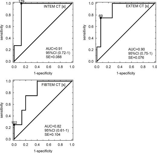 ROC curves of INTEM-CT, EXTEM-CT and FIBTEM-CT for SOS/VOD prediction.