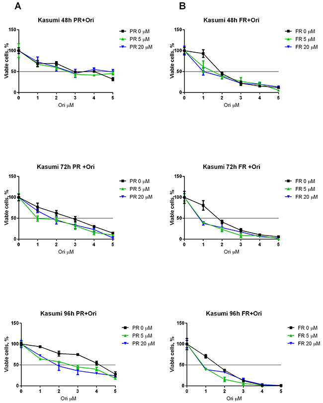 Synergistic effect of oridonin and ERK2 inhibitors on proliferation of Kasumi-1 cells.