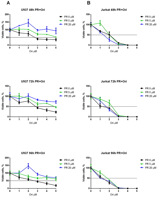 Combined effect of oridonin and ERK2 inhibitors on proliferation of Jurkat and U937 cells.