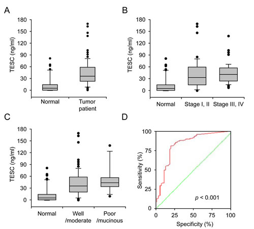 Increased serum concentration of TESC in colorectal cancer patients.