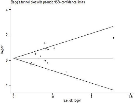 Funnel plot of GSTP1 gene polymorphism for assessment of publication bias: tumor response (GA vs. AA).
