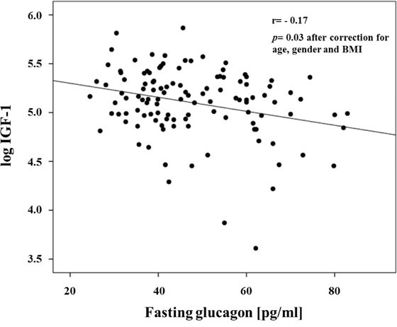 Inverse relationship between fasting glucagon and IGF-1 levels.
