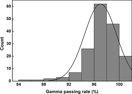 2D global gamma passing rates with a gamma criterion of 2%/1 mm for stereotactic ablative radiotherapy delivered with volumetric modulated arc therapy technique.