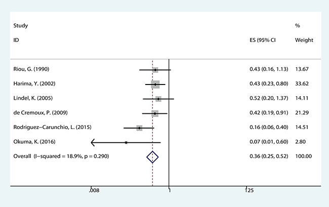 The correlation between HPV-positive and disease free survival (DFS) in CCs.