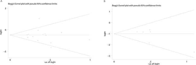 Begg's funnel plots for the studies involved in the meta-analysis.