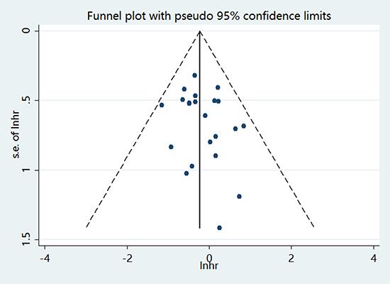 Funnel plot for publication bias assessment.
