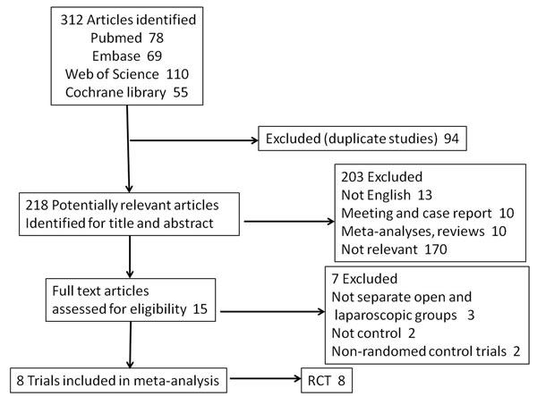 Selection process for studies included in the meta-analysis.
