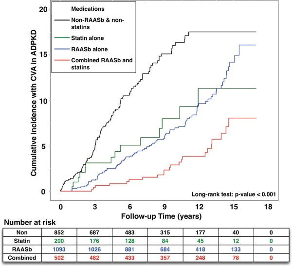 Effects of RAAS blockade and statin on the cumulative incidence of CVA in patients with ADPKD.