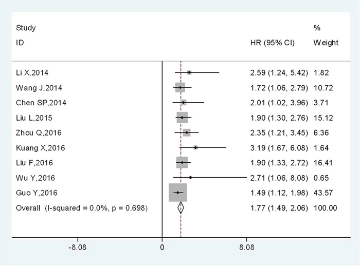 Meta-analysis of the association between TBL1XR1 and OS in various solid cancers.