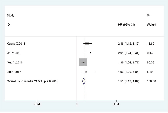 Meta-analysis of the association between TBL1XR1 and DFS.