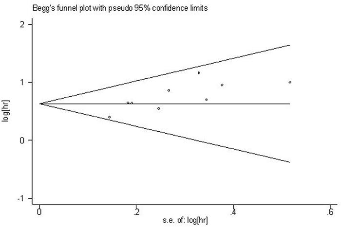 Begg's funnel plot for the assessment of potential publication bias.