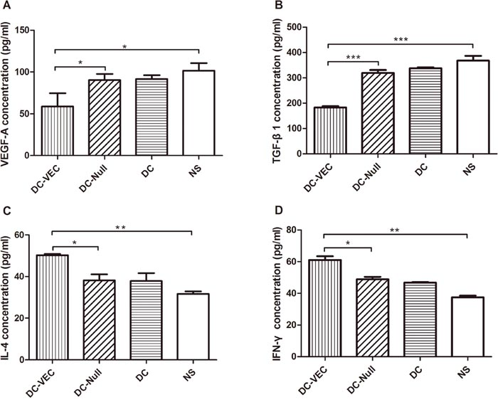 Cytokines analysis by ELISA.