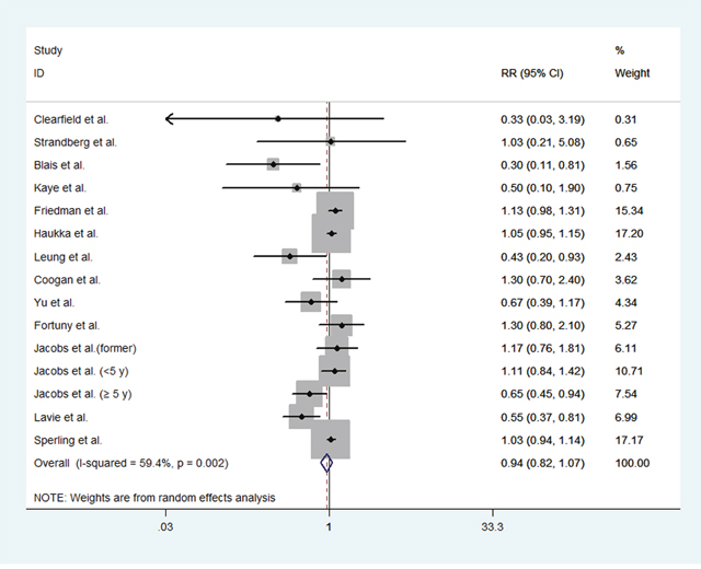 Forest plot of statin use and endometrial cancer risk from all included studies.