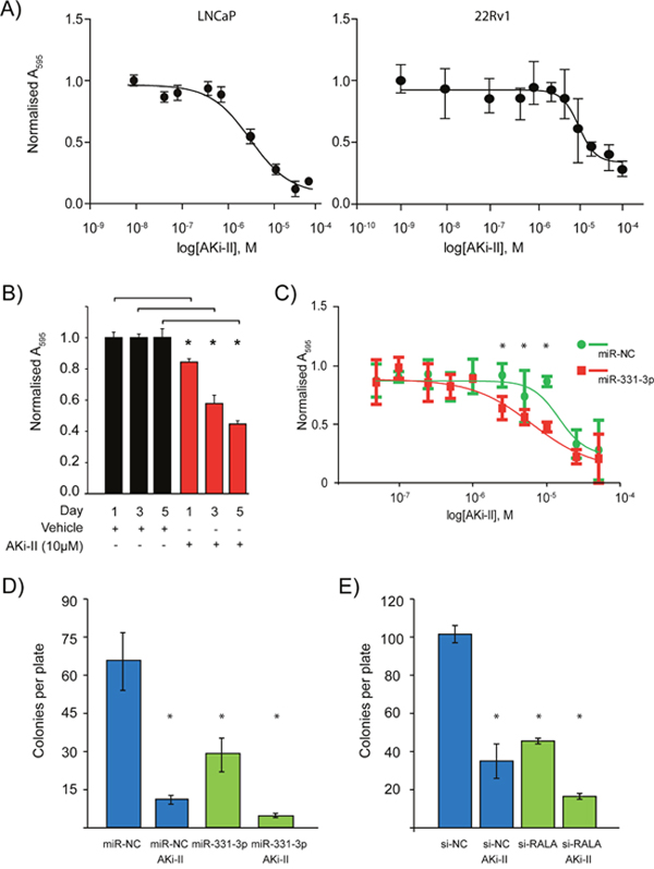 Effects of Aurora kinase inhibitor II treatment of PCa cells +/- RALA and miR-331-3p.