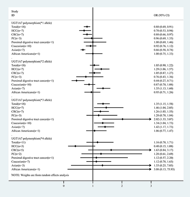 Summary of the meta-analysis of cancer risk associated with UGT1A7 polymorphism alleles (*1, *2, *3 and *4) stratified by cancer type and ethnicity.