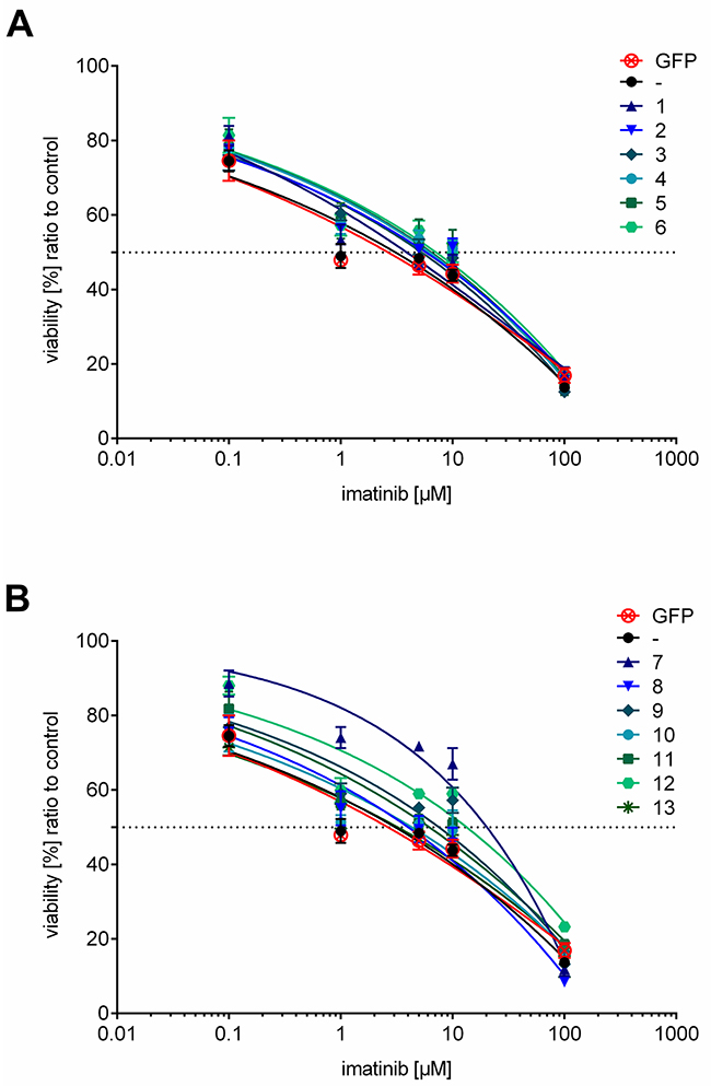 Dose-response curves of cell lines expressing ER resident or anchorless HO-1 treated with imatinib.