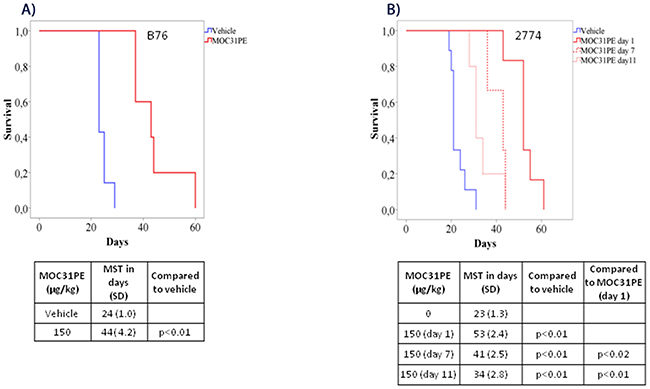 MOC31PE increases survival of mice with B76 and 2774 peritoneal metastases.