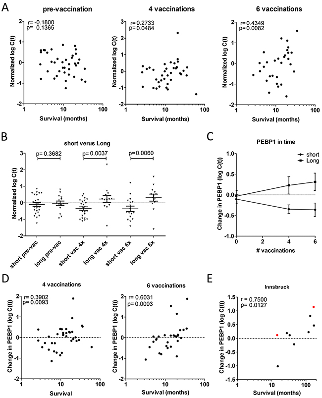 Change in PEBP1 expression correlates with survival after vaccination.