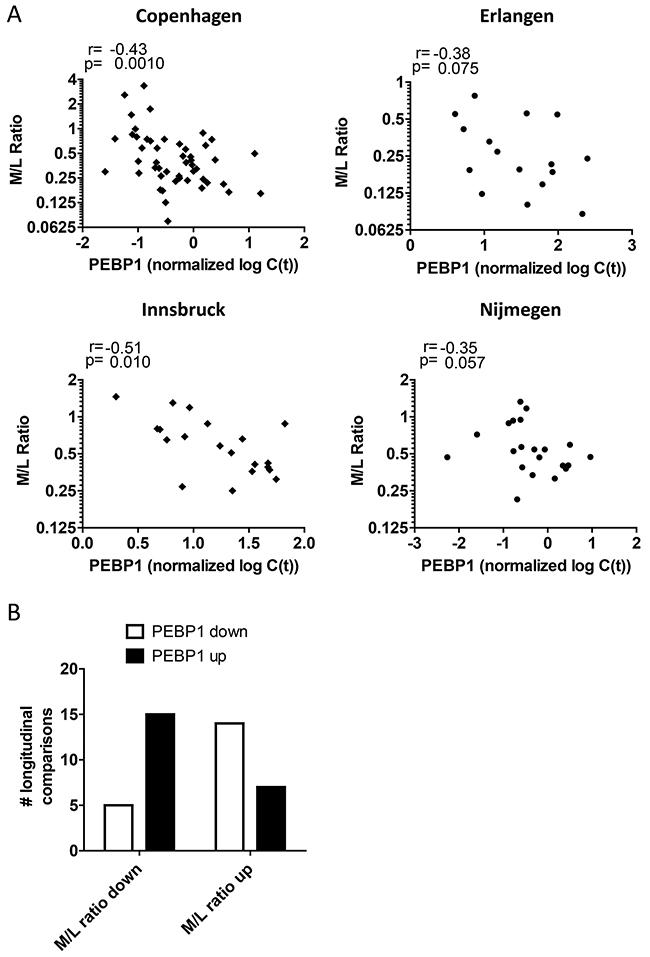 Blood PEBP1 expression anti-correlates with the myeloid/ lymphoid balance.